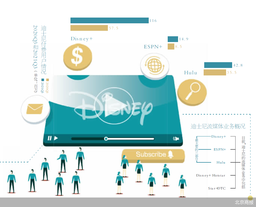迪士尼在为流媒体业务找寻新的增长端