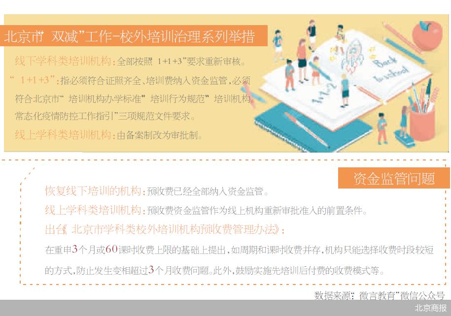 北京市预付资金强监管 鼓励先培训后收费