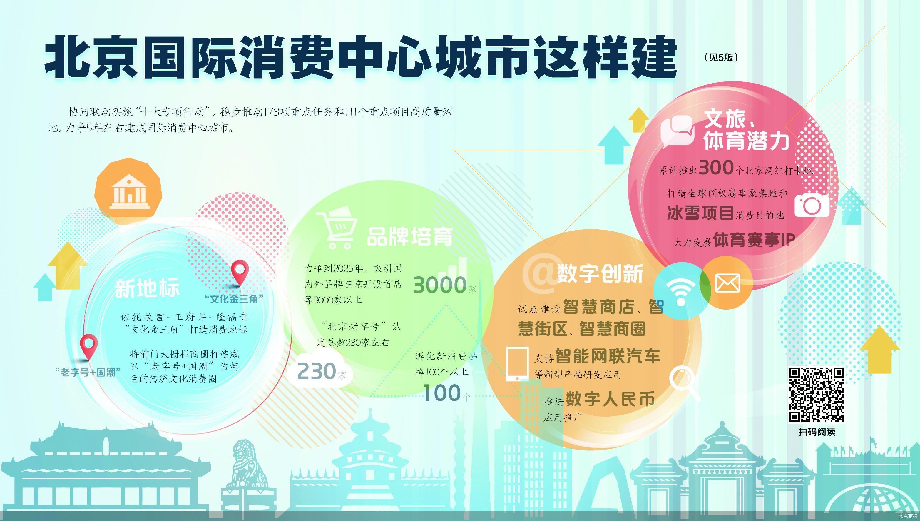 为助力北京建设国际消费中心城市  北京市将出台14项专项政策
