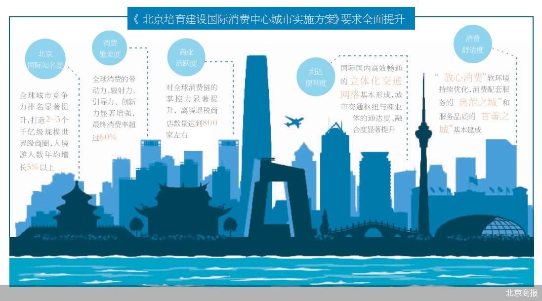 北京:优先对服装鞋帽类首店等给予资金支持,带动本土品牌前进