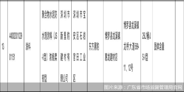 圖片來源:廣東省市場監督管理局官網