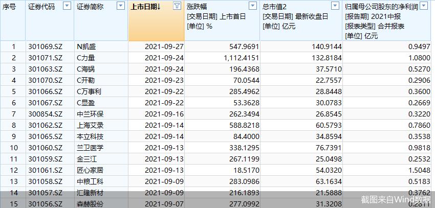 凯盛新材正式登陆A股市场 公司上市首日大幅收涨547.97%