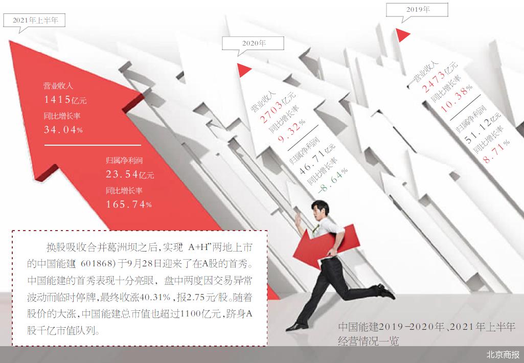 中国能建首秀亮眼 大涨40%