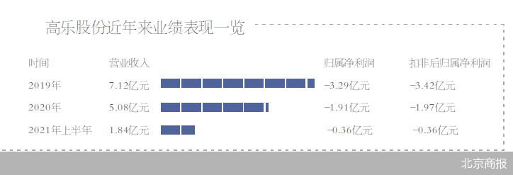 高乐股份:兴昌塑胶拟减持不超1%股份 大股东减持曾重挫股价