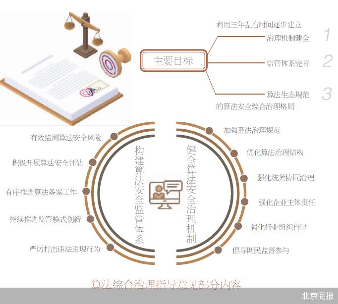 九部门明确加强算法治理规范,强化企业主体责任