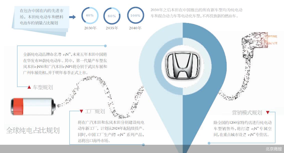 不再投放新燃油车型 本田在华全盘规划提上日程