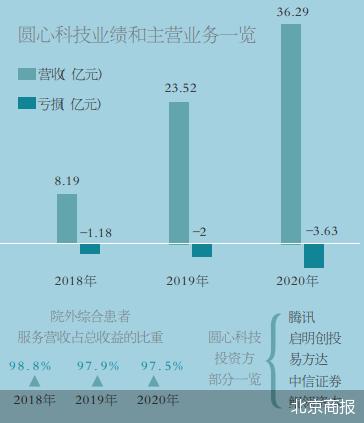 圆心科技准备在香港上市 平均日亏186万元