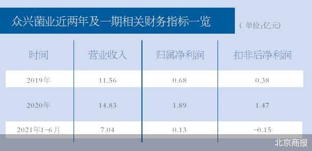 """众兴菌业筹划收购圣窖酒业100%股权 跨界""""饮酒""""未果?"""