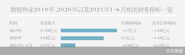 甘肃省国资委5.4亿定增终止 敦煌种业两度定增易主失败