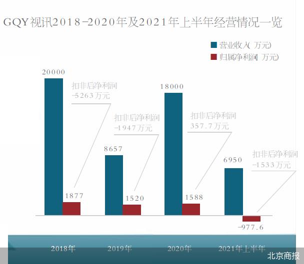 GQY视讯披露终止重组公告 终止收购长隆通信股权事项