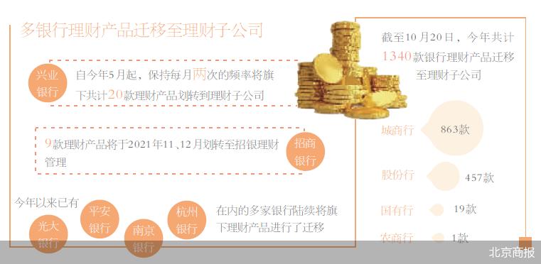 兴业银行发布公告 移交理财产品给理财子公司管理