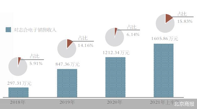杭州晶华微进军资本市场 科创板IPO疑点重重