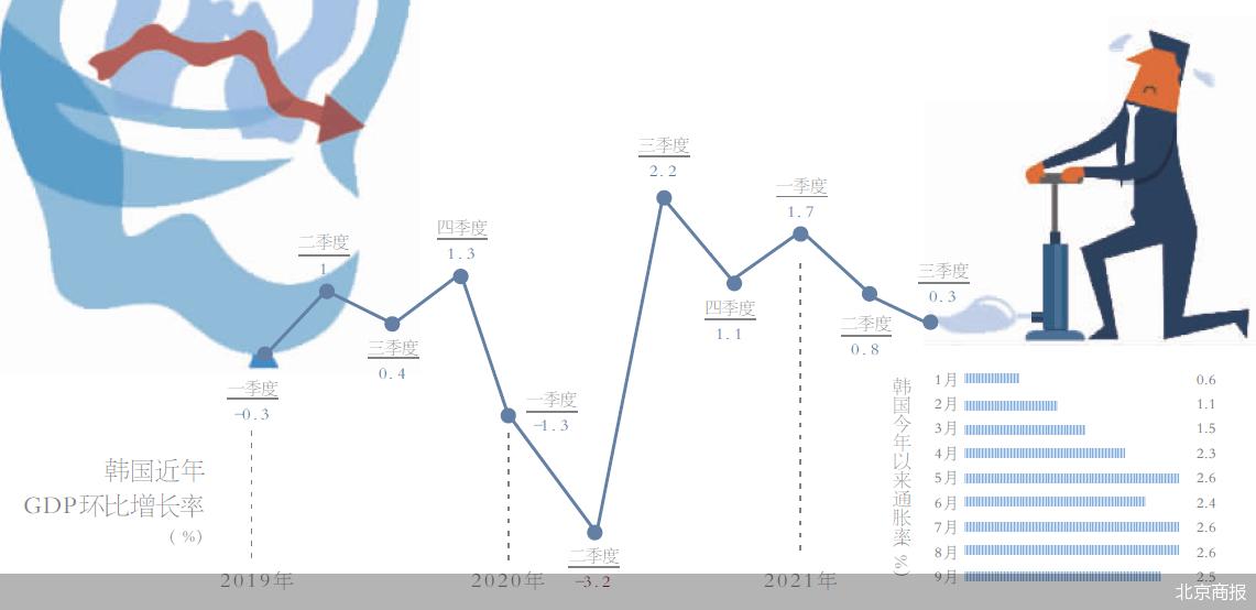 韩国央行公布三季度经济数据 GDP同比增长4%